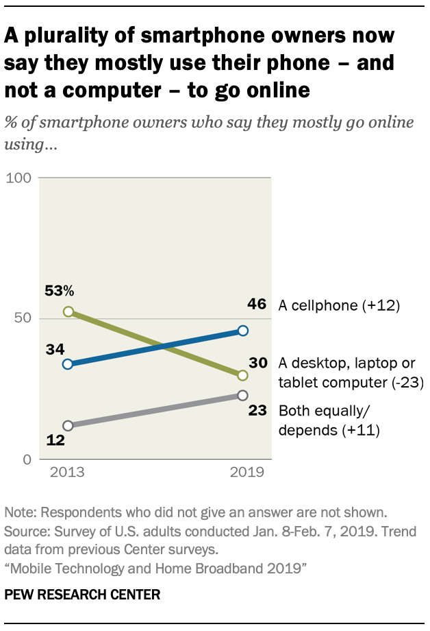 Pew research center online dating 2019